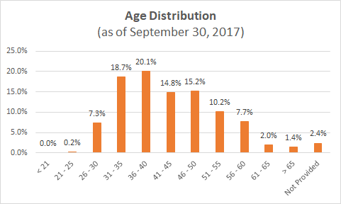 Age Distribution.PNG